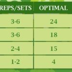 Q&A: Developing strength and power with Prilepin's Table